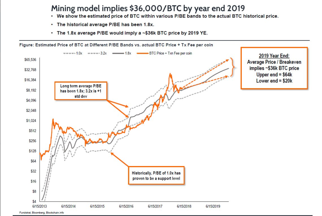 Fundstrat S Sam Doctor Tweeted The Below Image Demonstrating Past Performance Of Bitcoin As It Relates To P Be Indicator